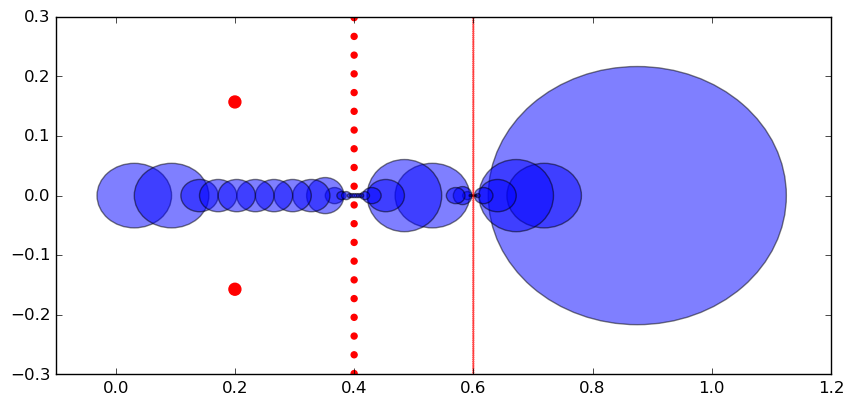 New rigorous numerical integration in Arb